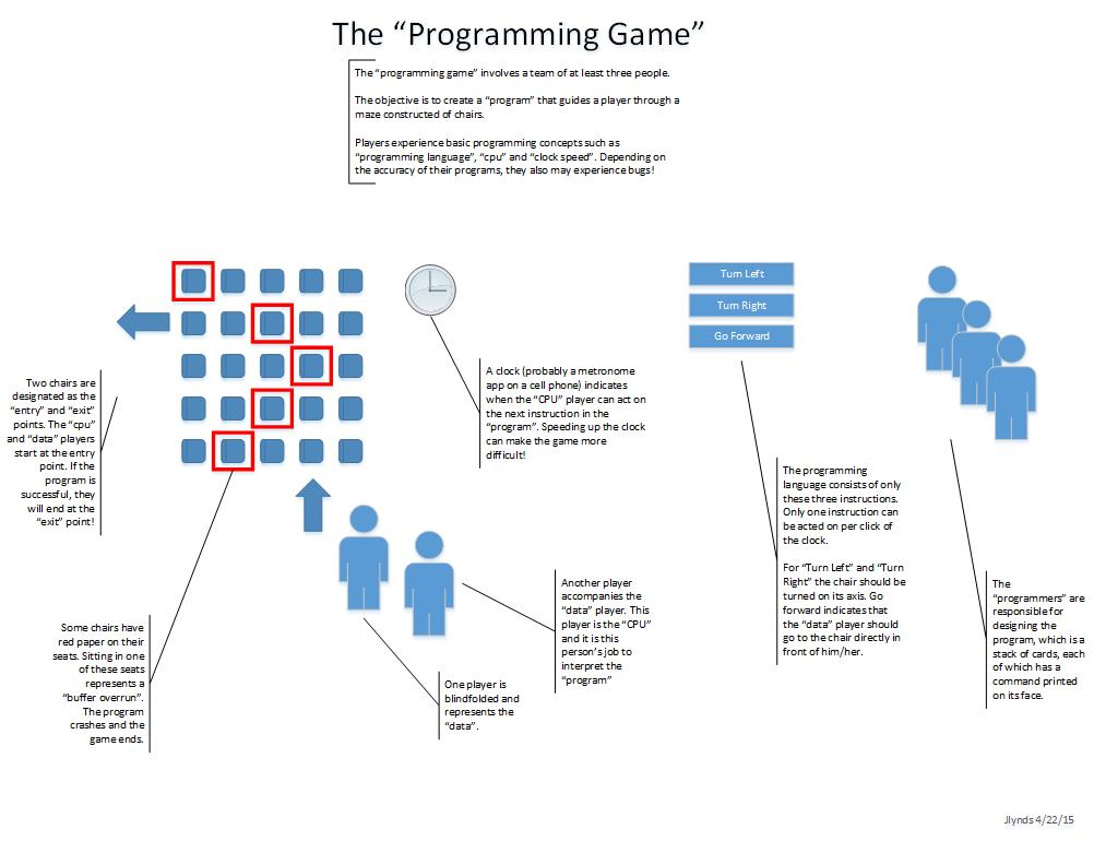 The Programming Game